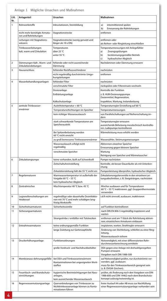 Gefahrdungsbeurteilung Bg Bau Berufsgenossenschaft 9